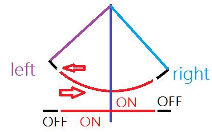 Rys.Przedstawia ruch wachadłowy uwzględniając bezwładność kołyski. Wczarnych fragmentach ruchu silnik zostaje wyłączony, wczerwonej części napędza zcałą mocą kołyskę dolewej lub prawej strony