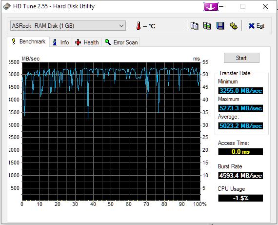G.Skill RAM Disk